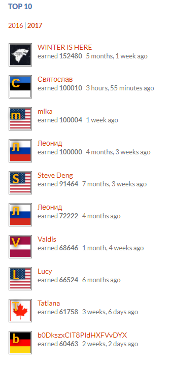 Святослав from Estonia moves to the second position with 100,010 points