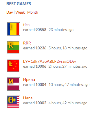 Other players from Lithuania, Latvia, China and Malaysia are among top five players of the day.