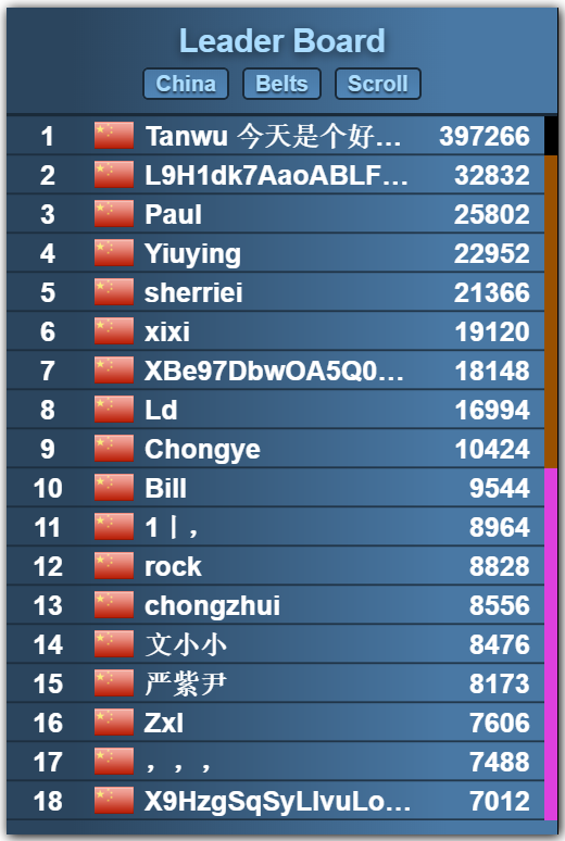 Players from China ranking