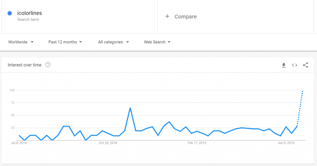 Interest over time  according to Google Trends